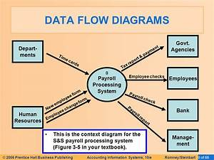 Data Flow Diagram For Payroll Management System