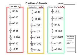 fractions of amounts differentiated worksheet by sabmer