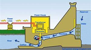 How Hydropower Power Plant Works