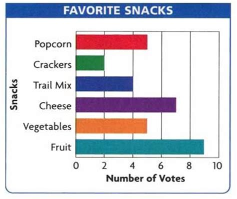 14 best images about bar graphs on a well