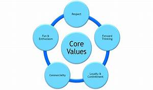 Core values of toyota company