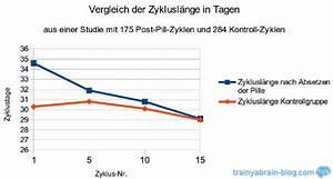 Zyklus Nach Pille Absetzen Berechnen : pille absetzen und dann ~ Themetempest.com Abrechnung