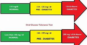 Low Blood Sugar Symptoms Normal Blood Glucose Levels
