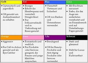 Wirkung Der Farbe Grün : die anatomie der perfekten landing page peter apel ~ Markanthonyermac.com Haus und Dekorationen