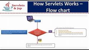 How Servlets Works - Flow Chart