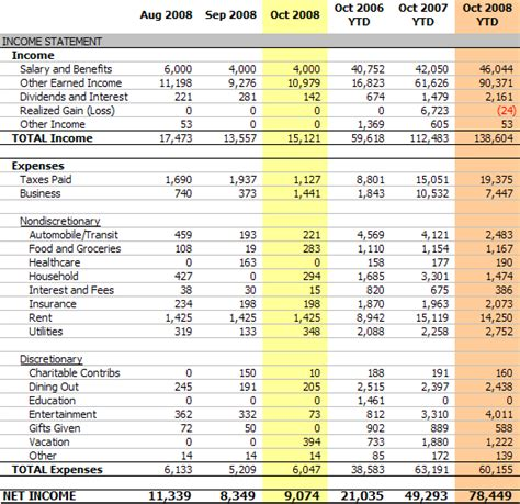 Personal Income Statement, October 2008 (net Income $9,074