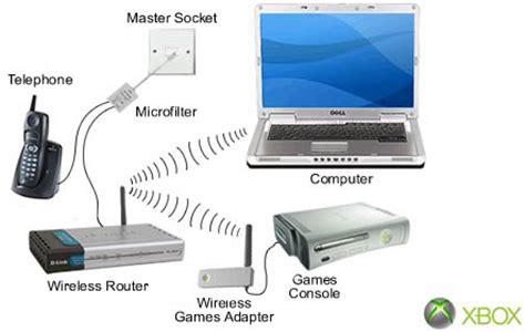 xbox internet xbox 360 wireless network adapter xbox 360 reviews