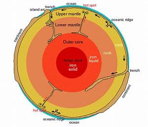 Geomorphology  Internal Structure Of The Earth