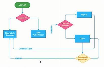 Connector Diagram Labels Moqups Screen App Diagrams