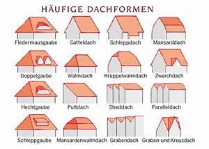 Dachneigung Berechnen Pultdach : wie wohnt es sich unter welchem dach ~ Themetempest.com Abrechnung
