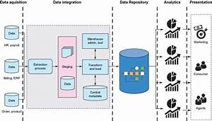 Data Warehouse Augmentation  Part 1  U2013 Ibm Developer