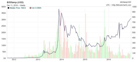 Bitcoin (btc) price history from 2013 to may 12, 2021 price comparison of 100 cryptocurrencies as of may 12, 2021 average fee per bitcoin (btc) transaction as of april 13, 2021 Current Bitcoin Price & Yearly Price History | Thrivenotes