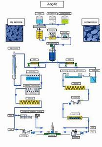Acrylic Fiber  Properties  Manufacturing Flowchart And