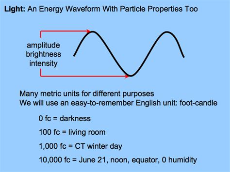 how to measure wavelength of light light