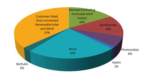 forms of clean energy clean energy facts maui electric