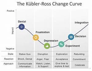 Kubler Ross Change Curve