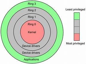 Understanding User And Kernel Mode