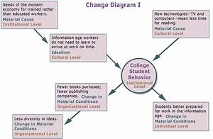 Soc 421  521 Social Change And Modernization