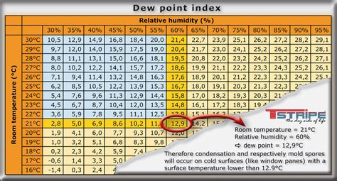 dew point temperature calculation