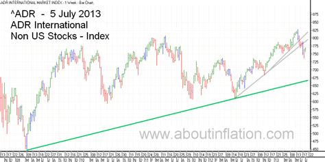 World Indices Trend Line 5 July 2013  About Inflation