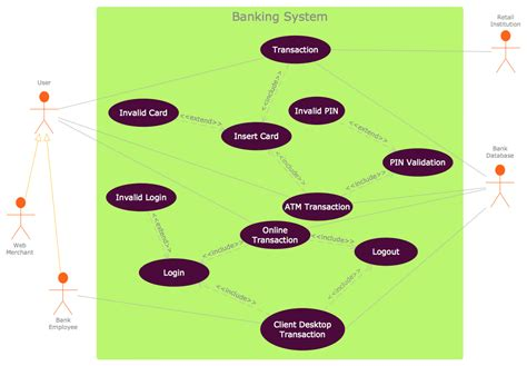 uml  case diagram  social networking sites project