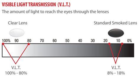 transmission of light the importance of visible light transmission