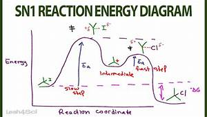 Sn1 Reaction Energy Diagram