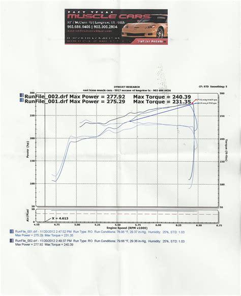 2012 Dodge Charger Se Dyno Sheet Details