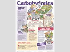 Carbohydrates Poster Hope Health