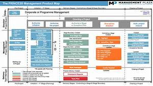 Prince2 diagrams mp for Prince2 documents