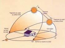 Exposition Soleil Maison : le bioclimatisme un concept cl pour construire sa maison ~ Premium-room.com Idées de Décoration