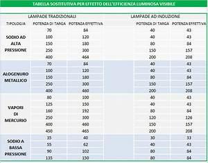 Lumen Watt Tabelle Led : tabella watt led ~ Eleganceandgraceweddings.com Haus und Dekorationen