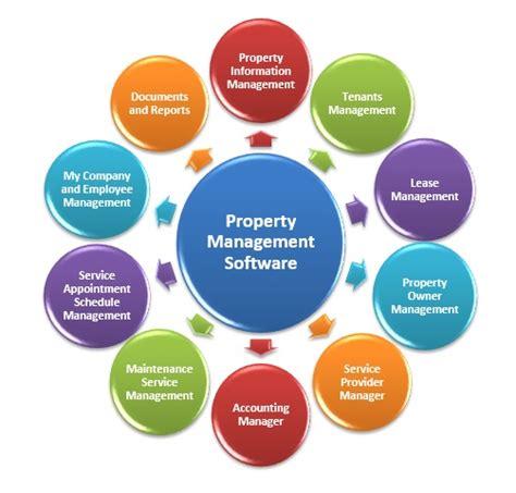 rental property management software   smb