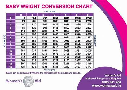 Weight Conversion Chart Average Gain Table Pregnancy