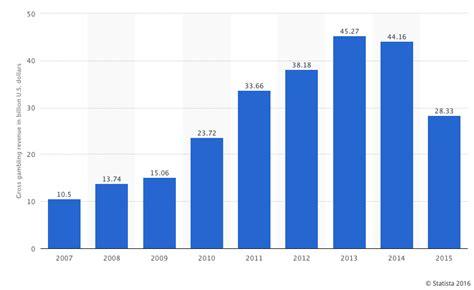 Bet On Las Vegas Sands - Las Vegas Sands Corp. (NYSE:LVS ...