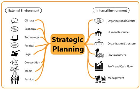 strategic planning environmental factors  strategic
