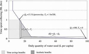 1 Household Water Demand Curve Depicting Two Types Of Benefits  Time