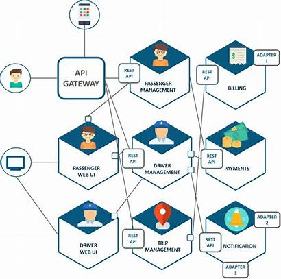 Architecture Microservice Microservices Uber Implementation Software Mesh