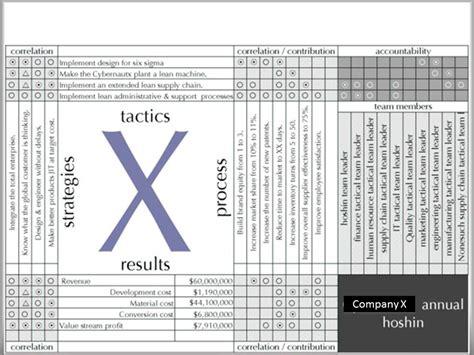 understanding hoshin kanri  align leadership goals