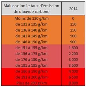 Bonus Malus Tableau : bar me des malus dans l 39 automobile en 2014 ~ Maxctalentgroup.com Avis de Voitures