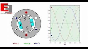 Armature Of 3phase Synchronous Generator  Animation