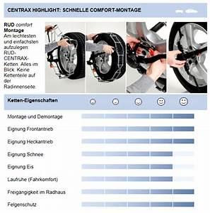 Schneeketten 205 50 R17 : rudcomfort centrax schneeketten gr e n890 reifengr e ~ Jslefanu.com Haus und Dekorationen