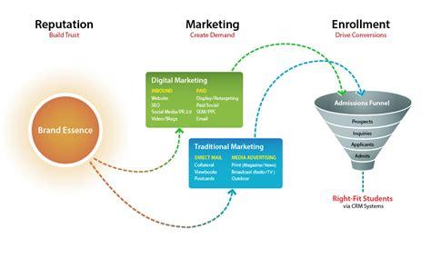 marketing education higher education marketing elliance brand web