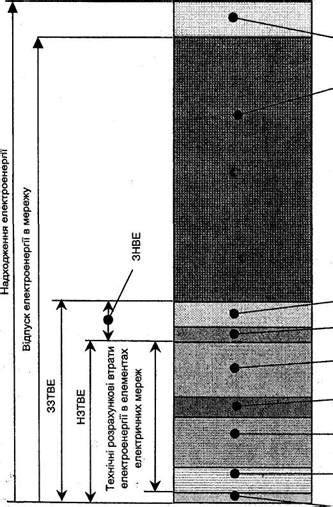 5 Системный анализ потерь электроэнергии в распределительных электрических сетях в условиях неопределенности