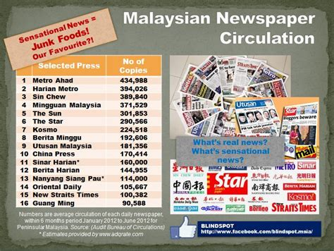audit bureau of circulations newspapers malaysian newspaper circulation junk foods vs