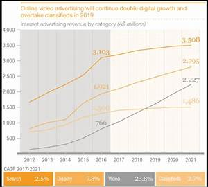 PWC: Growth in Australia's advertising industry is ...