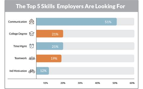 the top five skills employers are looking for