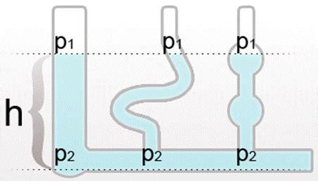 il principio dei vasi comunicanti le acque sotterranee simplebooklet