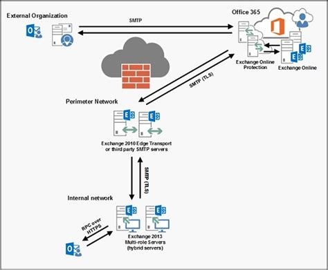 Office 365 Hybrid Mail Routing by Configuring An Exchange 2013 Hybrid Deployment And