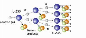 2  A Model Of Nuclear Fission Chain Reaction  Modified
